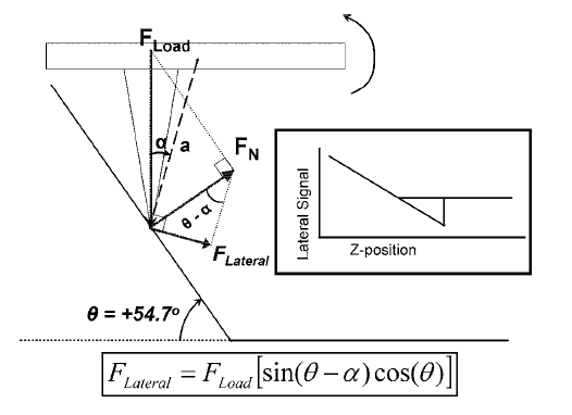 lateral deflection of cantilever on flat surface - The